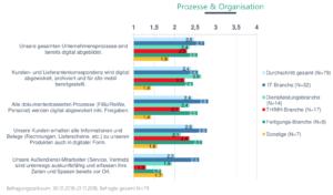 Bei der Digitalisierung von Geschäftsprozessen gibt es große Unterschiede zwischen den verschiedenen Branchen. (Quelle: Step Ahead)