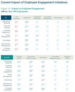 Ganz unterschiedlich nehmen HR-Mitarbeiter und Beschäftigte in anderen Abteilungen die aktuellen Engagement-Bemühungen wahr.