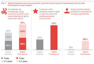 Die digitale Produktentwicklung ist auf den Kunden fokussiert und nutzen Kundendaten. (Quelle: PwC)