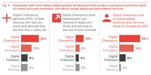 Digital Champions haben ein aktuelleres und fortschrittlicheres Produktportfolio. (Quelle: PwC)