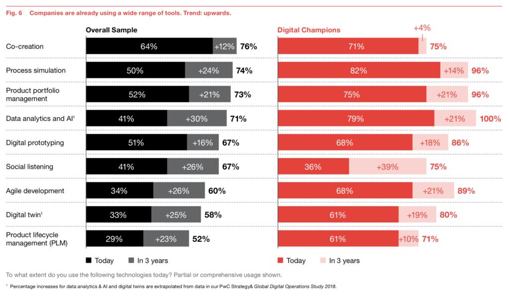 Digital Champions kennzeichnet die intensivere Nutzung digitaler Hilfsmittel wie Prozesssimulation, Datenanalyse und digitale Zwillinge. (Quelle: PwC)