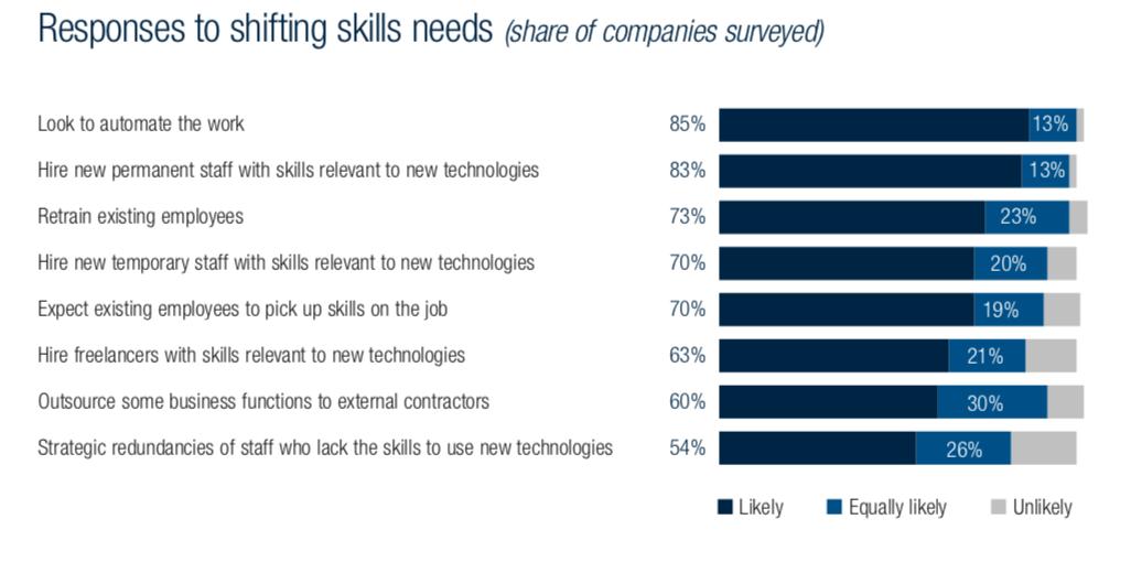 Die Automatisierung der Arbeit ist für 83 Prozent der Unternehmen die naheliegendste Reaktion auf den digitalen Wandel. (Quelle: World Economic Forum)