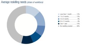 Mehr als die Hälfte der deutschen Arbeitskräfte muss neue Fertigkeiten lernen. Der Aufwand dafür liegt zwischen jeweils einem Monat und einem Jahr. (Quelle: World Economic Forum)