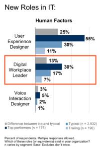 In der Digitalisierung fortgeschrittene Unternehmen (dunkelblau) haben viel mehr Workplace-Verantwortliche bestellt als der Durchschnitt (blau) und die eher rückständigen. (hellblau) (Quelle: Gartner)