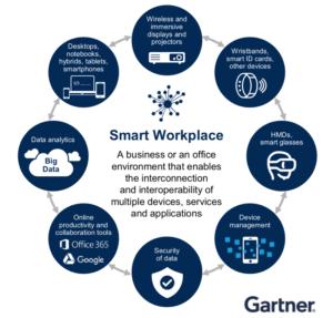 Der digitale Arbeitsplatz wird technisch immer anspruchsvoller und komplexer. (Quelle: Gartner)