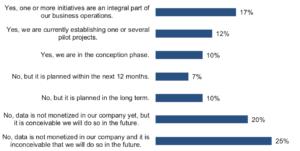 Mit Daten Umsatz machen kommt momentan nur für 55 Prozent der Unternehmen in Frage. (Quelle: BARC)