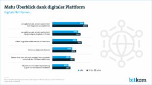 Die Vorteile von Plattformen werden seitens der Verbraucher sehr geschätzt. (Grafik: Bitkom)