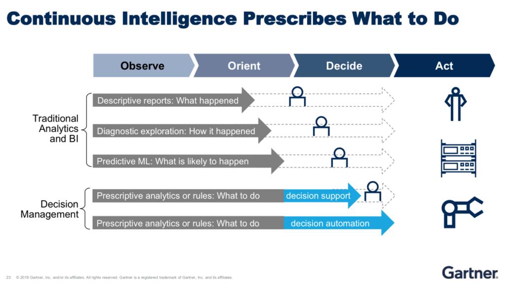 Continuous Intelligence hilft, automatisierte Entscheidungssysteme zu realisieren. (Quelle: Gartner)