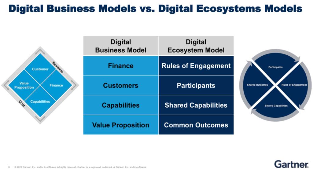 Ein Ökosystem etwas völlig anderes als ein Geschäftsmodell. (Quelle: Gartner)