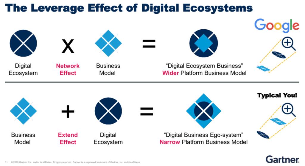 Wer einem Ökosystem nur sein Geschäftsmodell überstülpen will, macht etwas falsch. (Quelle: Gartner)