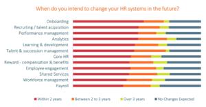 Die meisten Unternehmen planen Investitionen in die Digitalisierung ihrer Personalvewaltung in den nächsten zwei Jahren. (Quelle: Sumtotal)