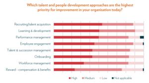 Die Einstellung von Fachkräften hat höchste Priorität, die Arbeit an der existierenden Belegschaft ist in der Summe aber ebenso anspruchsvoll. (Quelle: Sumtotal)