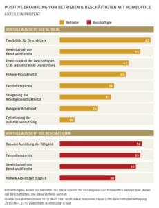 Die Vorteile des Homeoffice werden von beiden Seiten bestätigt. (Quelle: ZEW/IAB)
