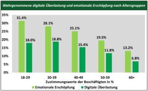 Am stärksten digital überlastet fühlen sich die 30- bis 39-Jährigen. Am erschöpftesten sind junge Berufstätige. (Quelle: Universität St. Gallen)