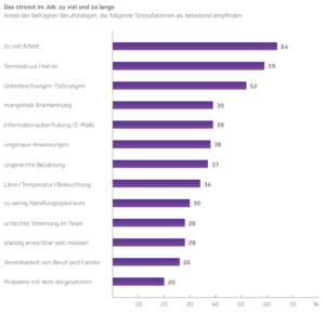 Mehr als die Hälfte der Befragten ist von permanenten Unterbrechungen gestresst. (Quelle: TK)