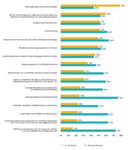 Über welche Maßnahmen wird Personal gesucht (gelb) und welche davon funktionieren gut oder sehr gut (grün)? (Quelle: KOFA-Studie 2019)