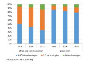 Selbst 2021 werden modernste Automationslösungen weniger als 10 Prozent in Unternehmen in Deutschland ausmachen.