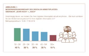 In den Augen vieler jüngeren Arbeitenden sind die digitalen Arbeitsplätze ihrer Firma stark renovierungsbedürftig. (Quelle: YouGov/Hirschtec)
