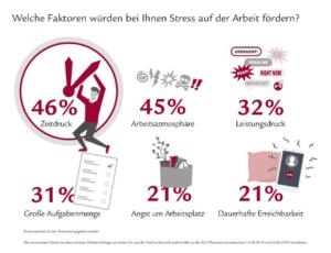 Zeitdruck, Leistungsdruck und schlechte Stimmung im Betrieb sorgen für Stress. (Quelle: YouGov / Swiss Life)