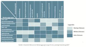 Einsatzgebiete Künstlicher Intelligenz in der Produktion, bewertet nach Relevanz. (Quelle: Fraunhofer IPA/IAO)