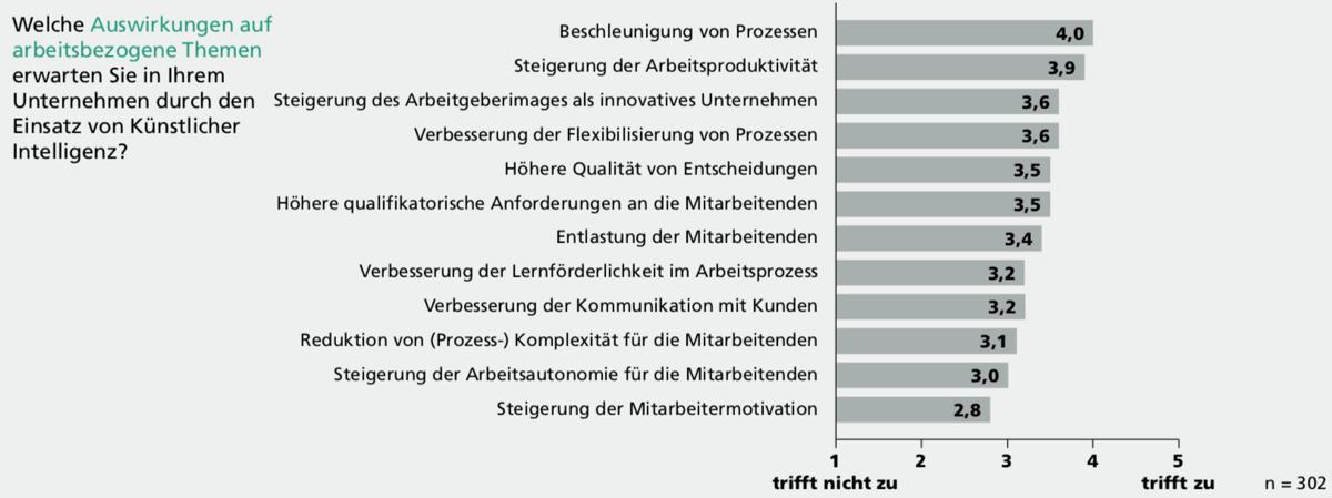 KI hat Auswirkungen auf praktisch alle Bereiche, die Arbeit betreffen. (Quelle: Fraunhofer IAO)