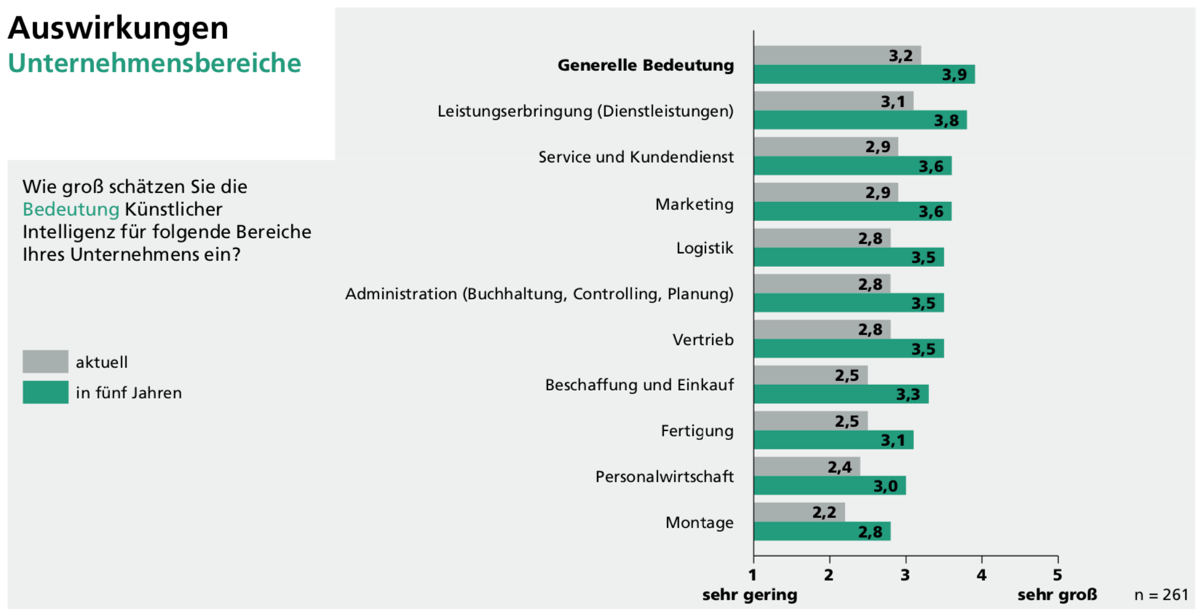 KI hat das Potenzial, die Weiterentwicklung von Unternehmen radikal zu beschleunigen. (Quelle: Fraunhofer IAO)