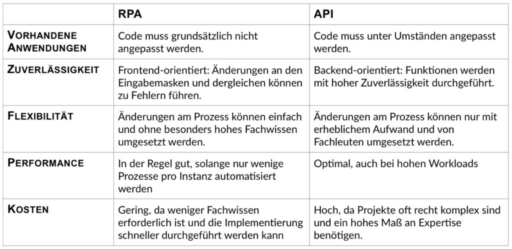RPA und API-Integration im Überblick: Sowohl Robotic Process Automation (RPA) als auch die Automatisierung über APIs (Application Programming Interfaces) haben Vor- und Nachteile. Die Tabelle zeigt die wesentlichen Charakteristiken im Überblick. (Quelle: Materna)