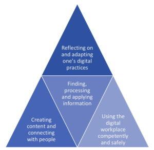 Das Digital Workplace Skills Framework analysiert die grundlegende Struktur von digitalem Wissen, damit einzelne Fähigkeiten gezielt vermittelt werden können. (Quelle: Digital Work Research)