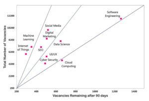 Die meistgesuchten digitalen Jobs in Europa, in absoluten Zahlen sowie in der Anzahl der offenen Stellen, die auch nach 90 Tagen nicht besetzt werden konnten. (Quelle: EU-Bericht über Digital Skills)