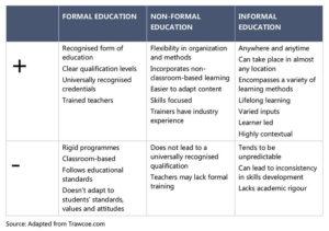 Vor- und Nachteile der verschiedenen Fortbildungsformate. (Quelle: EU-Bericht über Digital Skills / trawcoe.com)