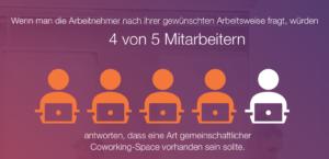 Das Erscheinungsbild von Firmenbüros ändert sich. Laut einer Studie werden bis 2030 30 Prozent der Unternehmensportfolios aus flexibel nutzbaren Flächen wie Coworking, Inkubator‐ und Accelerator‐Räume bestehen. (Quelle: Fuze)