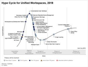 Gartners Hype-Kurve für den Unified Workspace zeigt die einzelnen Entwicklungsstufen im Verhältnis zu ihrer Umsetzung. (Quelle: Gartner)