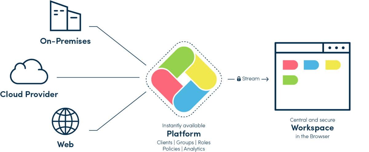 Die oneclick-Plattform übernimmt im Grunde die Funktion, die ein im Unternehmen installierter PC spielt, und streamt Bildschirm und Bedienelemente an den den Browser. (Quelle: oneclick AG)