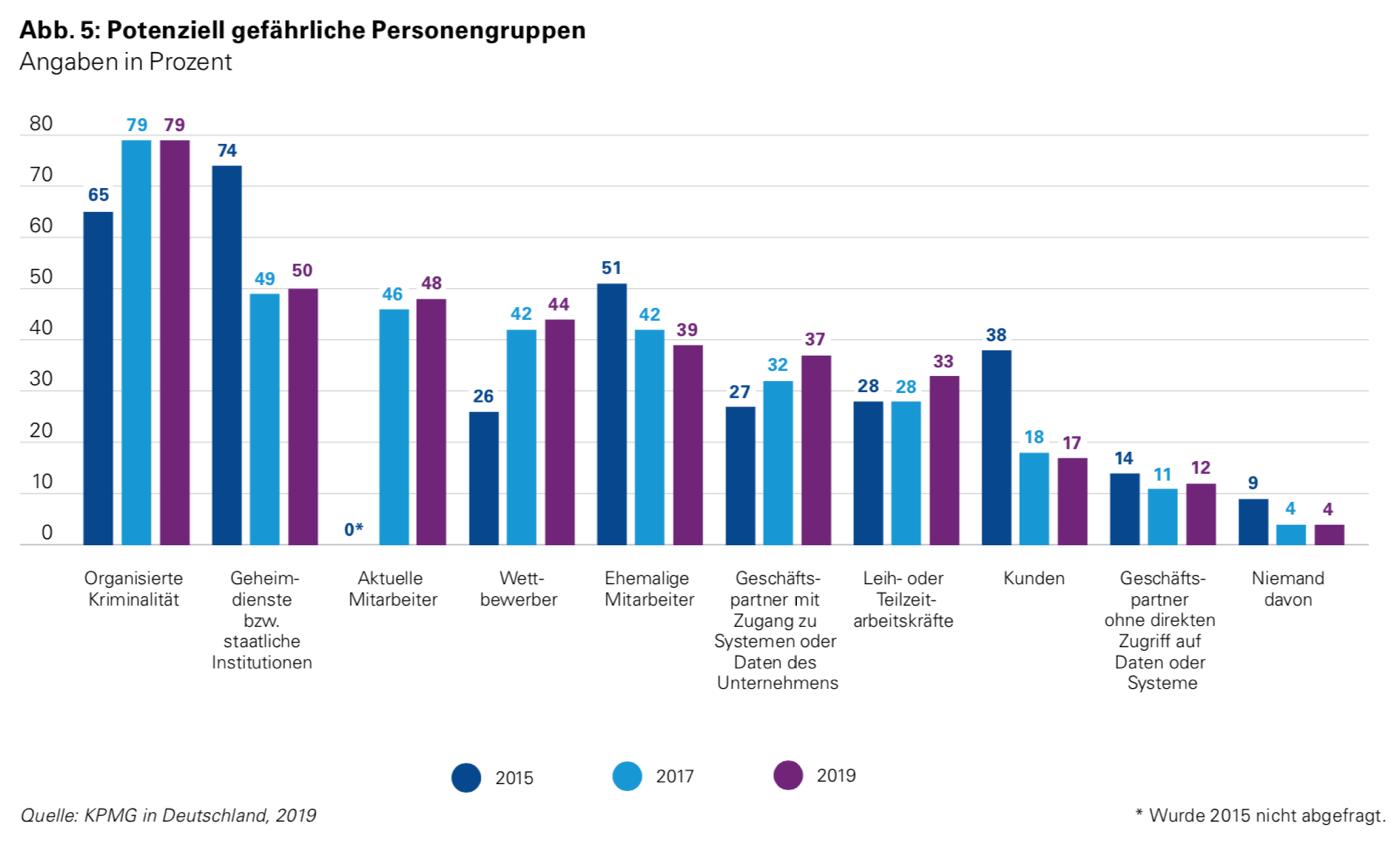 """Studie """"e-Crime in der deutschen Wirtschaft 2019"""", KPMG"""