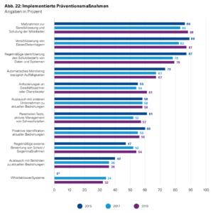"""Implementierte Präventionsmaßnahmen (Quelle: Studie """"e-Crime in der deutschen Wirtschaft 2019"""", KPMG)"""