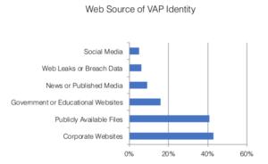 Quellen, aus denen Cyberkriminelle ihre potentiellen Opfer identifizieren. (Quelle: Proofpoint, The Human Factor Report 2019)