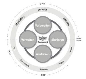 Ein System of Agreement versteht sich als Bindeglied zwischen den großen Anwendungen wie ERP oder CRM und den Systemen, die die Interaktion mit Kunden und Partnern organisieren. (Bild: DocuSign)