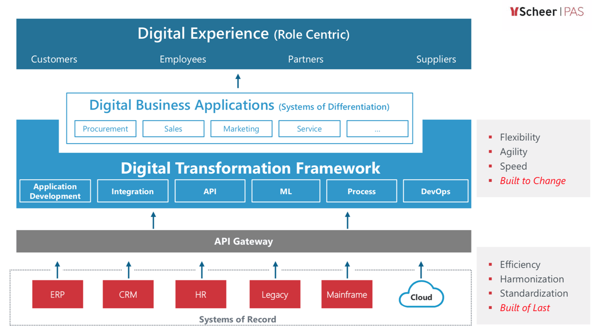 Die Digitalisierung lebt von der Fähigkeit, Business-Anwendungen schnell verändern zu können, um damit neue Geschäftsmodelle und Services abzubilden. (Quelle: Scheer)