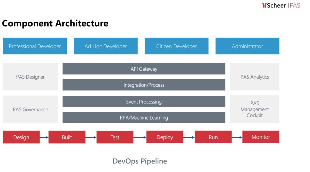 Die Architektur einer Low-Code-Lösung wie Scheer PAS macht es für gewandte Nutzer (Citizen Developer) möglich, Prozesse zu verändern. (Quelle: Scheer)