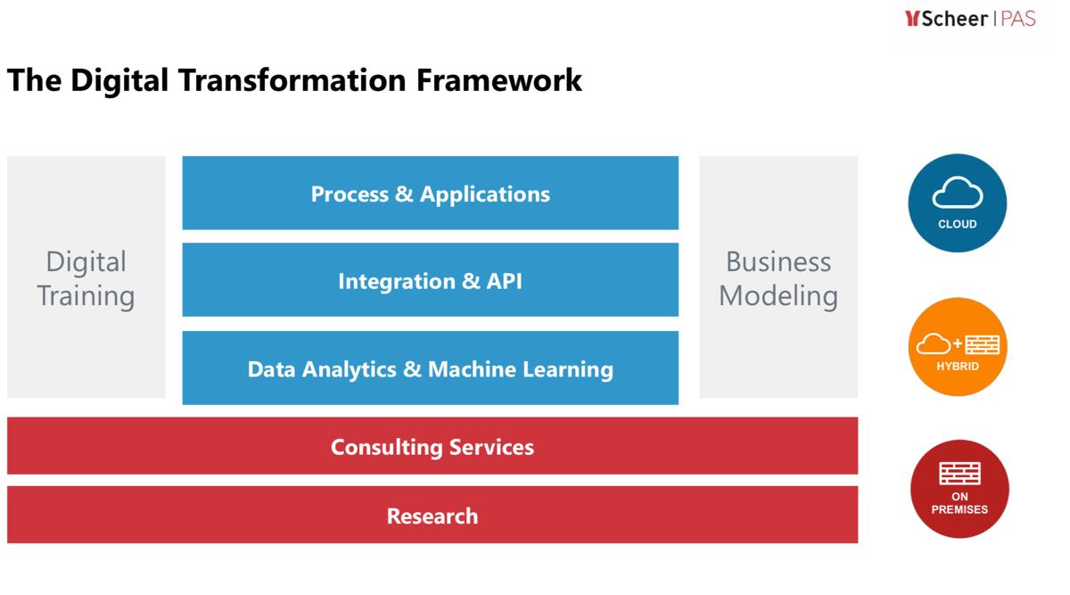 Die Scheer PAS Plattform vereinigt die wesentlichen Fähigkeiten einer Low-Code-Plattform (Integration, API Management, Machine Learning, Data Analytics, Prozessautomatisierung und -entwicklung) und verbindet diese mit den Themen Digitales Lernen und Prozessmodellierung. (Quelle: Scheer)
