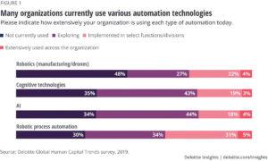 Viele Organisationen sind gerade dabei, Geschäftsprozesse zu automatisieren. (Quelle: Deloitte)