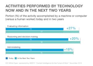 Tätigkeiten, die schon heute von Maschinen wahrgenommen werden, und ihr Wachstum in den nächsten zwei Jahren. (Quelle: IDC/Abbyy)