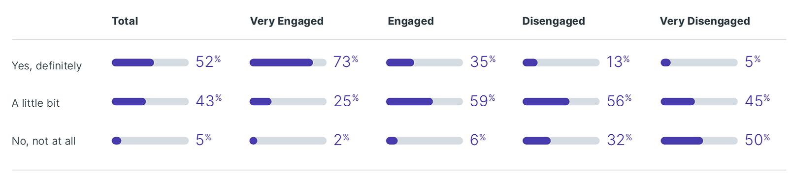 """Frage: """"Ergreift Ihr Unternehmen Maßnahmen und nimmt es Änderungen vor auf Basis Ihres Feedbacks?"""" Je weniger auf Vorschläge eingegangen wird, desto geringer die Motivation (rechte Spalte). (Quelle: Wrike, Employee Engagement Survey 2019)"""