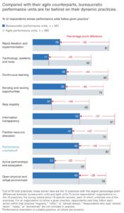 Agile Betriebseinheiten sind im McKinsey-Benchmark in allen zukunftssichernden Disziplinen haushoch überlegen. (Quelle: McKinsey)