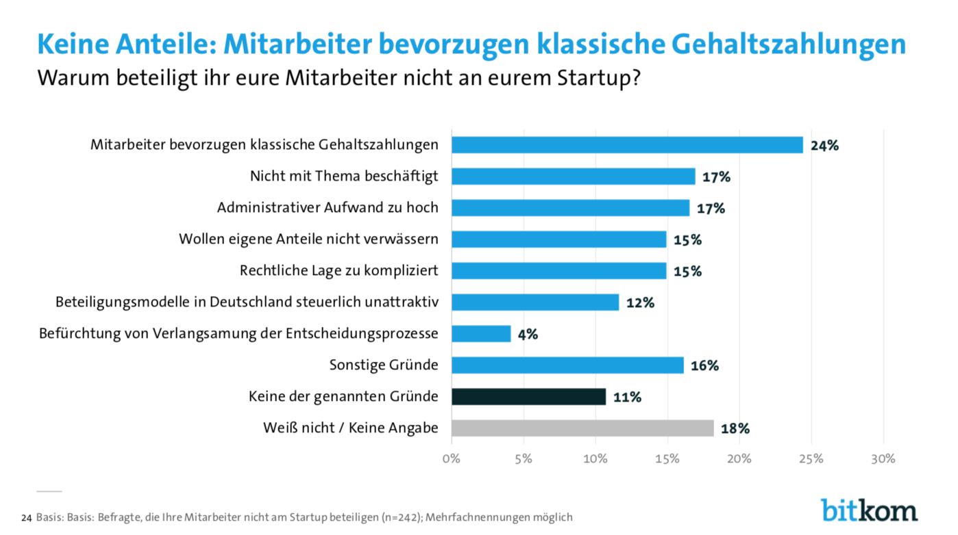 Für die Mehrheit der Startup-Mitarbeiter ist eine Beteiligung am Unternehmen uninteressant, mitunter weil die wirtschaftlichen Anreize zu schwach sind. (Quelle: Bitkom Startup Report 2019)