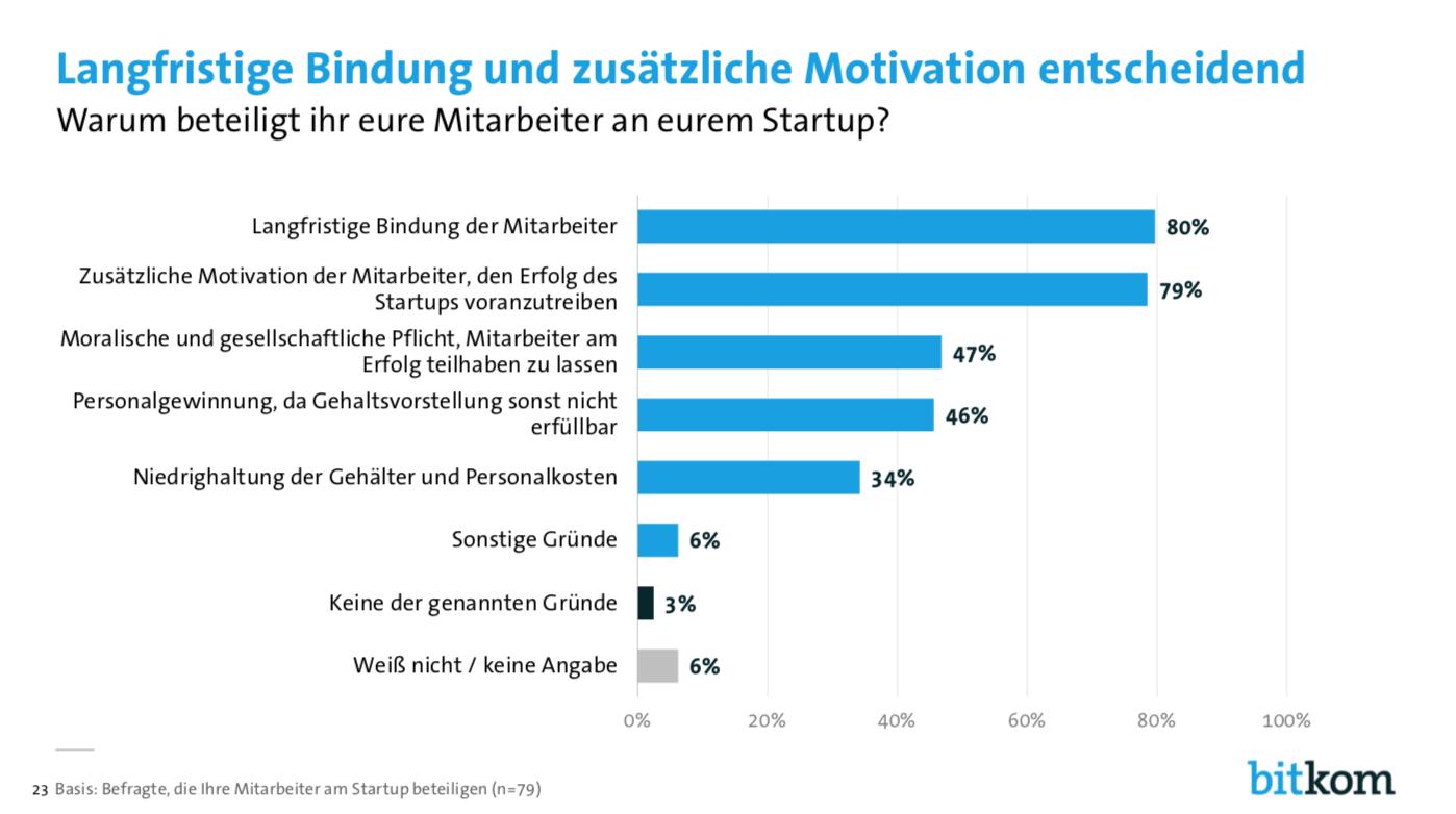Mitarbeiterbeteiligungen sind ein gutes Mittel, um Fachpersonal zu finden, es zu motivieren und langfristig ans Unternehmen zu binden. (Quelle: Bitkom Startup Report 2019)