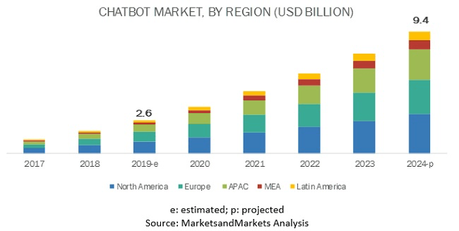 Der Markt für Chatbot-Technologien und -Dienstleistungen soll in den nächsten Jahren förmlich explodieren. (Quelle: Markets and Markets).