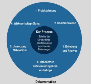 Der TÜV Hessen hat ein Verfahren zur Früherkennung psychischer Probleme entwickelt. (Quelle: TÜV Hessen)