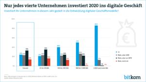 Bei der Entwicklung digitaler Geschäftsmodelle gibt es ein deutliches Gefälle zwischen Großunternehmen und dem Rest der Industrie. (Quelle: Bitkom)