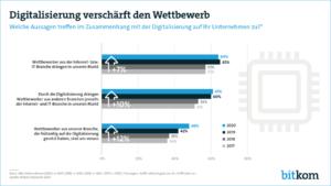 Wer die Digitalisierung bis jetzt auf die lange Bank geschoben hat, bekommt die Konkurrenz noch härter zu spüren. (Quelle: Bitkom)